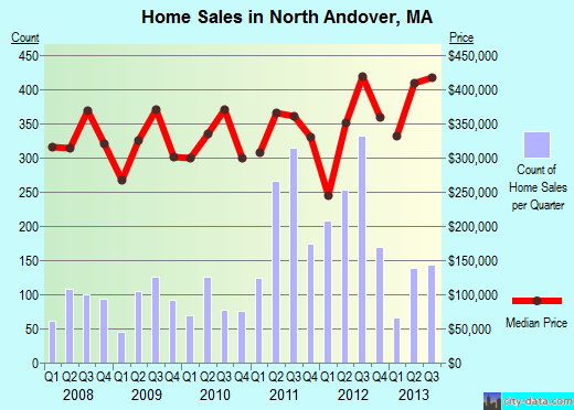 Home Sales in North Andover MA